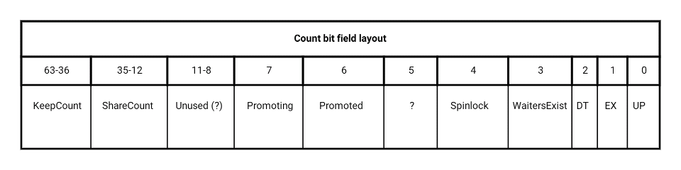 LatchBase Count layout