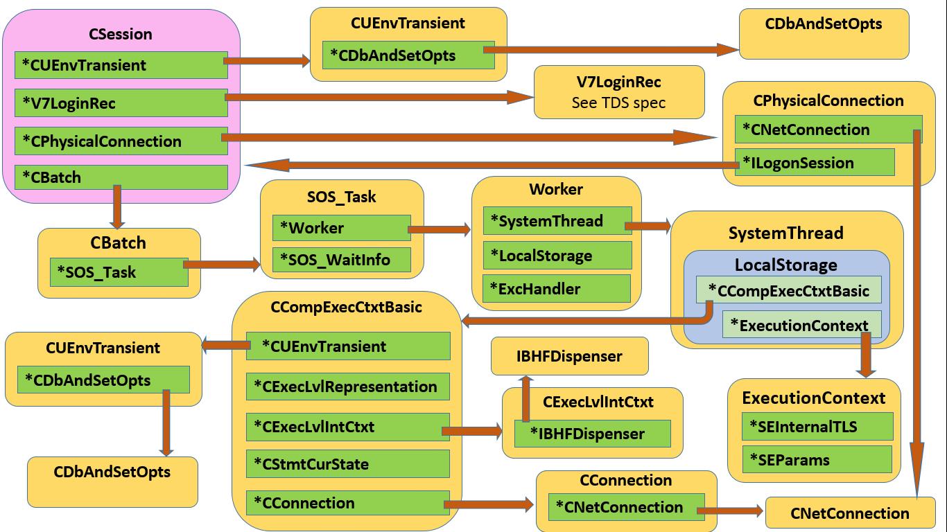 SQL Server internals | | SQL on ice